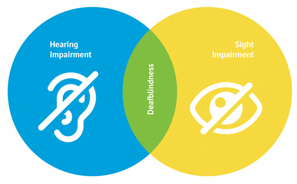 Ven diagram showing hearing loss in one circle, sight loss in another and deafblindness in the middle